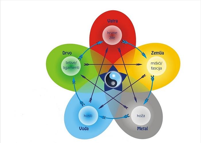 Ciklus 5 elemenata