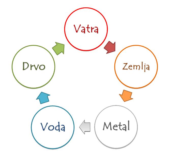 Kružni koncept elemenata
